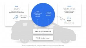 Toyota e Uber